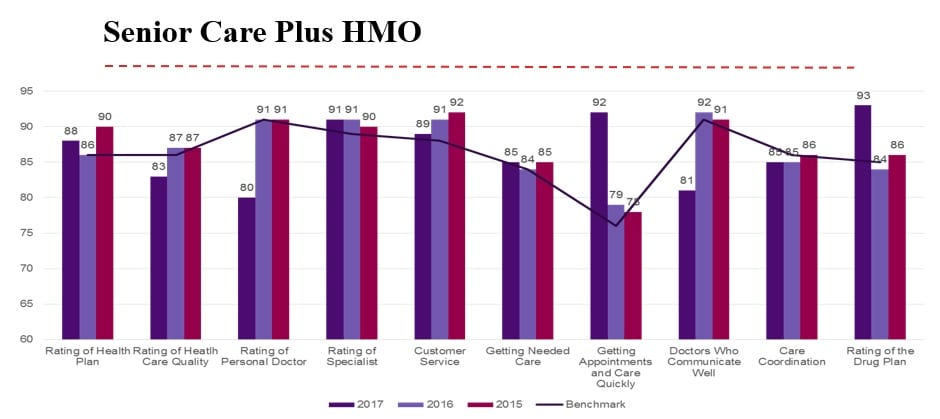 SCP CAHPS Chart - HMO