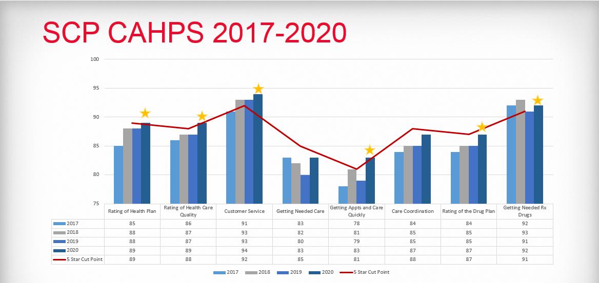 senior care plus cahps survey graph