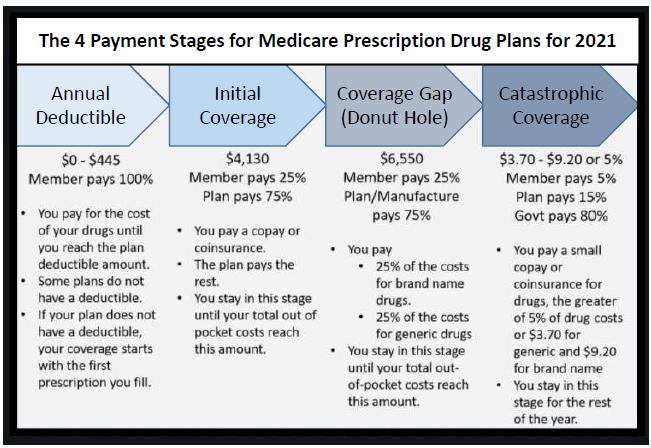 prescription drug coverage image